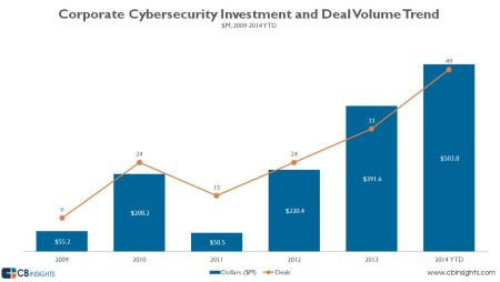 Corporate Cybersecurity Investment and Deal Volume Trend